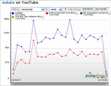 EUTube visitors